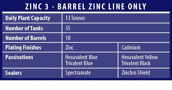BarrelZincTank new